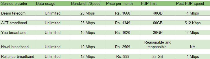Internet Plans For Home top 5 fastest and affordable internet service providers in india