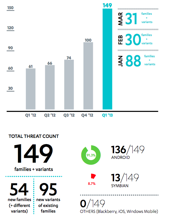 Mobile Threat Count Q1 2013jpg Using Cracked Android App and games? Beware of these Dangerous Virus and Threats